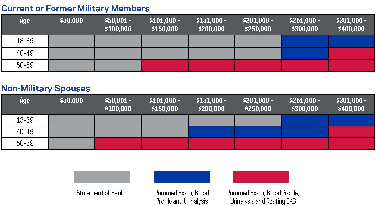 Military Term Life Insurance Coverage